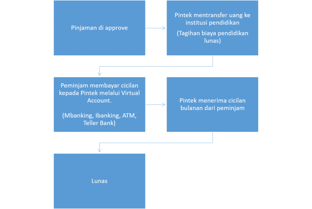 sistem pembayaran pinjaman online